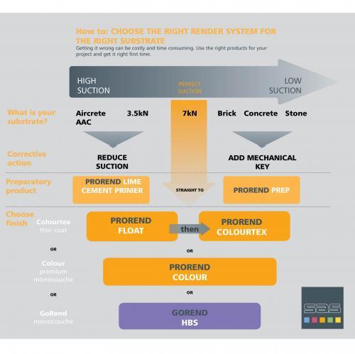 infographic ProRend